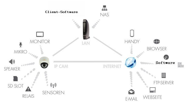 EuroTech_HD-Netzwerkkamera-Schaubild