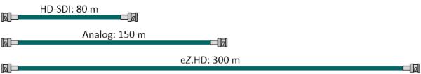 Kabellängen eZHD 600p